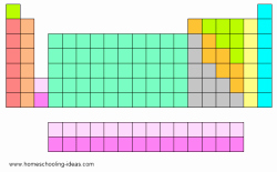 Blank Periodic Table Worksheet New Printable Periodic Table Of Elements