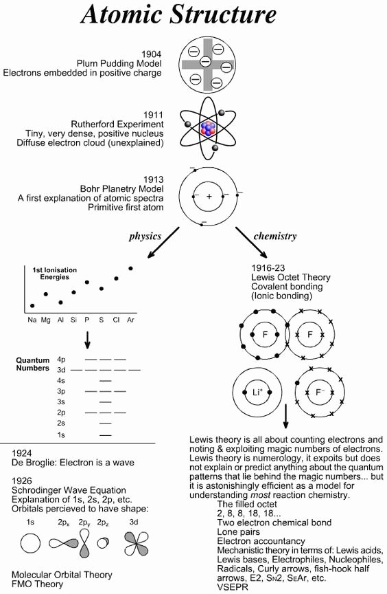 Bohr atomic Models Worksheet Fresh 23 Elegant Models the atom Worksheet