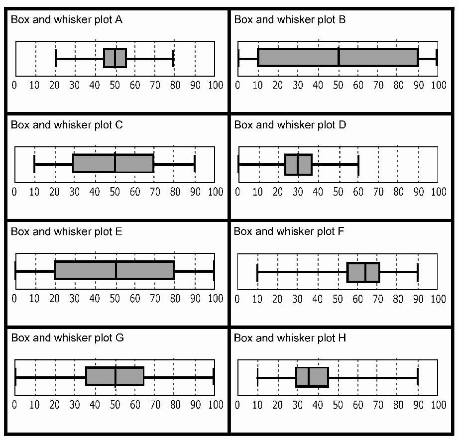 Box and Whisker Plot Worksheet Unique A Designer Speaks