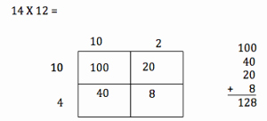 Box Method Multiplication Worksheet Unique Multiplication Box Method or Partial Products