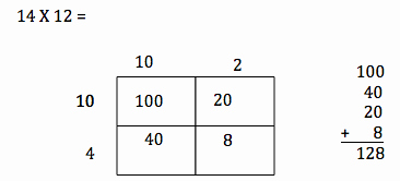 Box Method Multiplication Worksheet Unique Partial Products