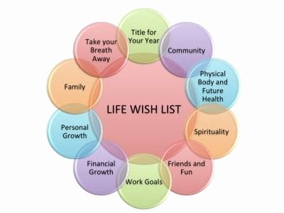 "Boyle's Law Worksheet Answers New Download Your Free ""life Wish List Worksheet"" for Personal"