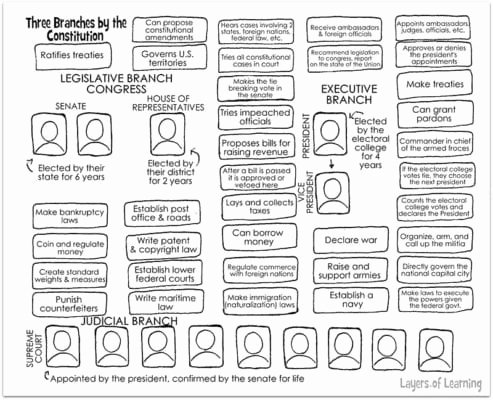 Branches Of Government Worksheet New Three Branches Of Government Worksheet