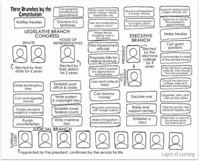 Branches Of Government Worksheet Pdf Best Of Three Branches Of Government Worksheet
