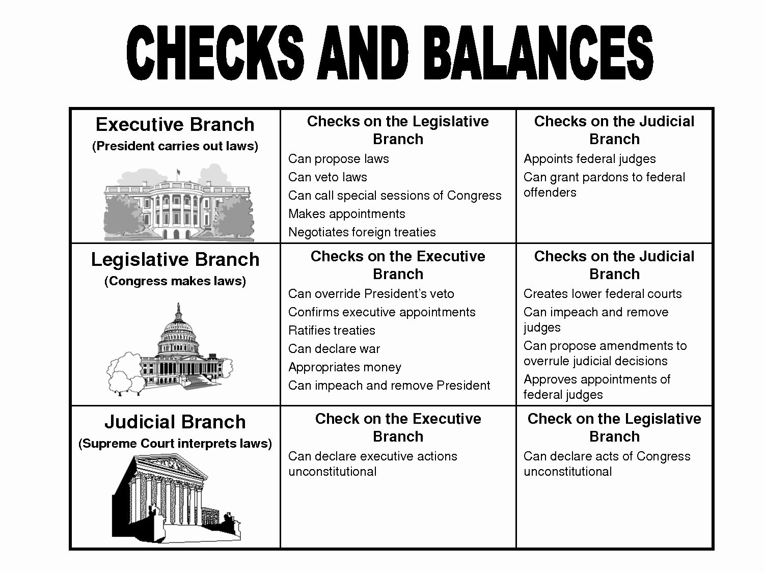 Branches Of Government Worksheet Pdf Unique top Three Branches Government Chart for Kids