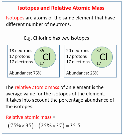Calculating Average atomic Mass Worksheet Unique isotopes & Relative atomic Mass solutions Examples Videos
