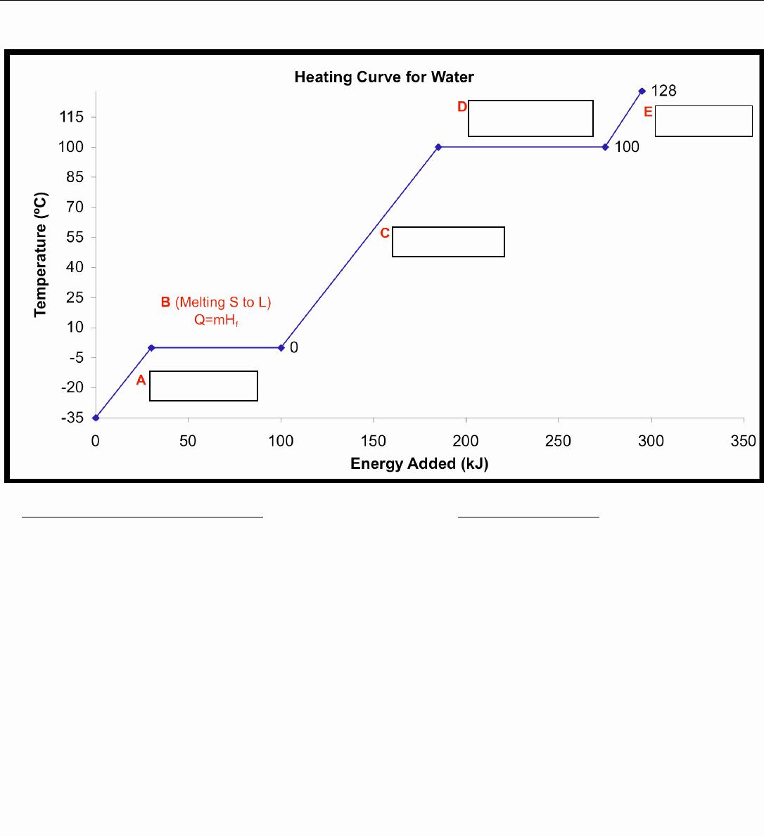 Calorimetry Worksheet Answer Key Awesome Chemistry Heating Curve Worksheet Answer Key Curve