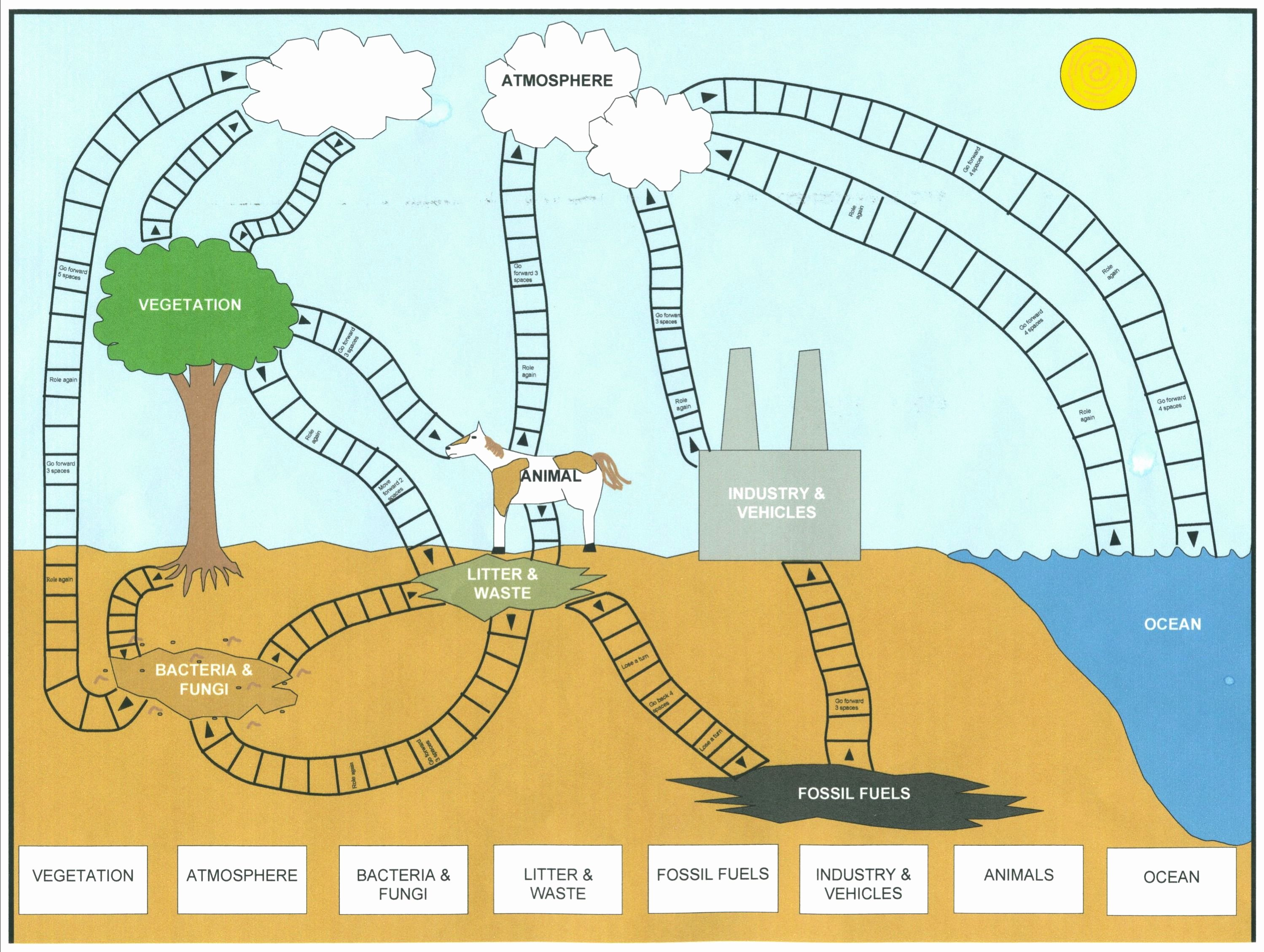 Carbon Cycle Diagram Worksheet Elegant Carbon Cycle Diagram for Kids