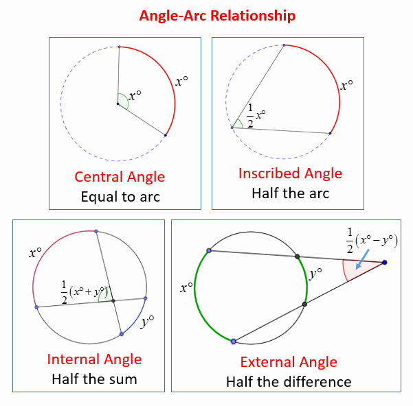 Central and Inscribed Angle Worksheet Best Of Intercepted Arcs and Angles Of A Circle solutions