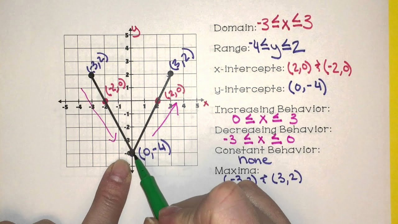 Characteristics Of Functions Worksheet Elegant Identify Key Features Of Graphs