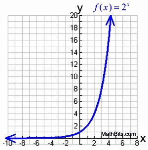 Characteristics Of Functions Worksheet Lovely Exponential Functions Mathbitsnotebook A2 Ccss Math