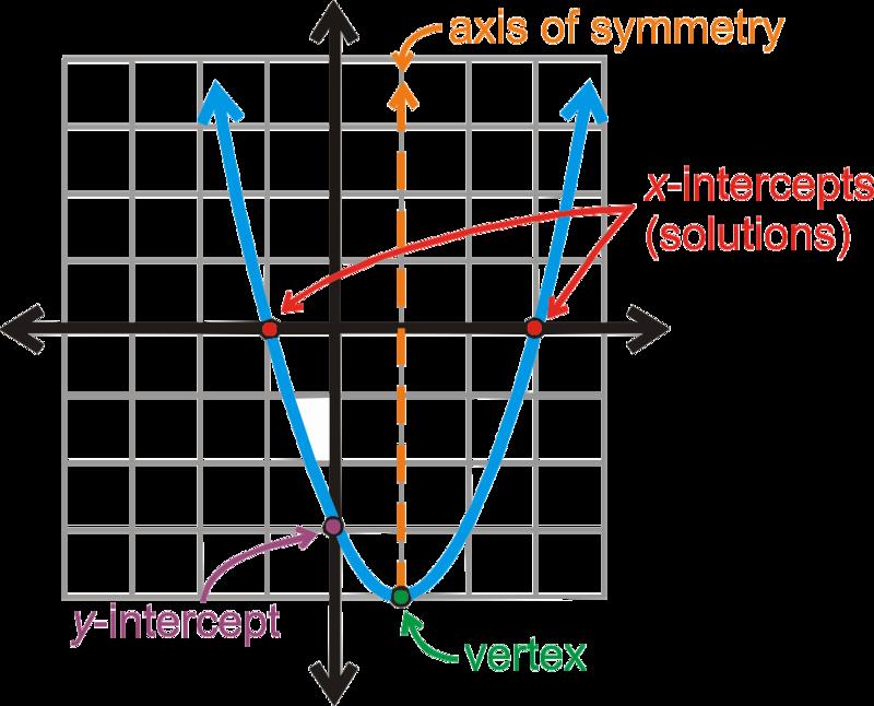 Characteristics Of Quadratic Functions Worksheet Lovely Unit 9 Quadratic Functions Camann Math Cafe