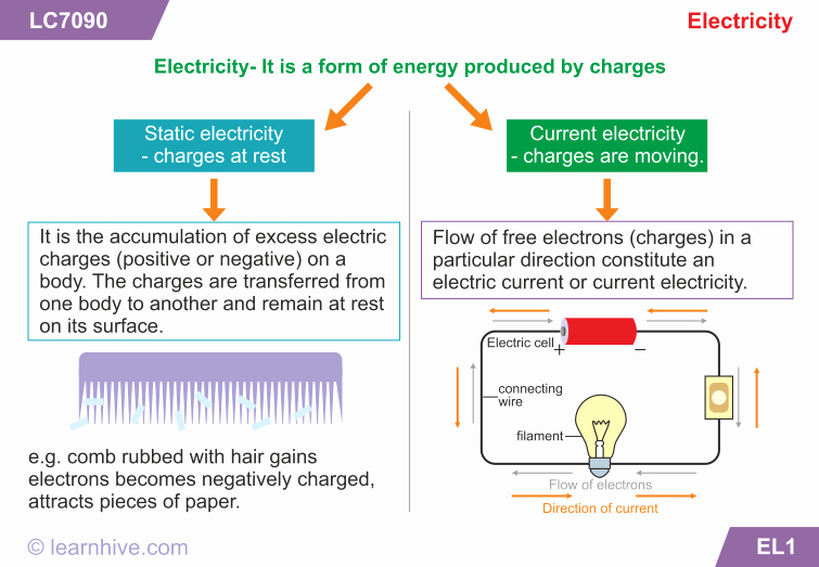 Charge and Electricity Worksheet Answers Lovely Learnhive
