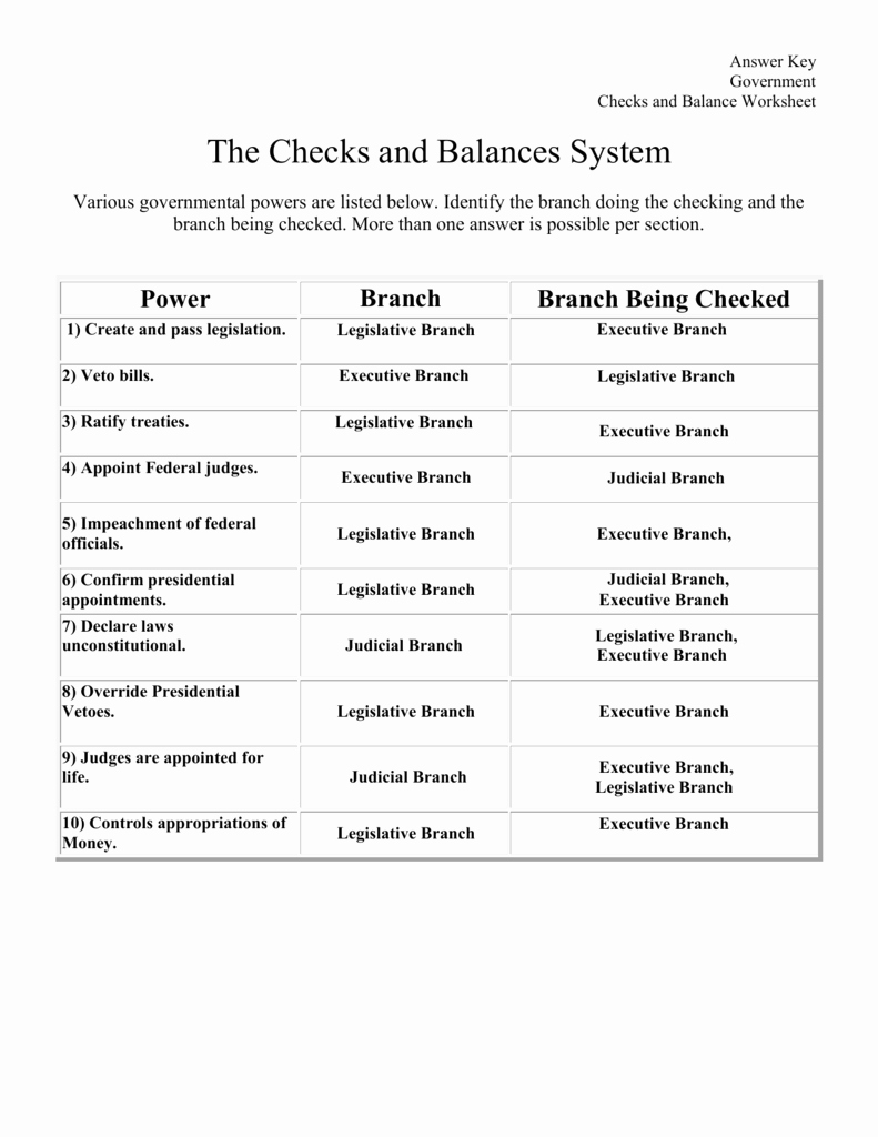 Checks and Balances Worksheet Answers Fresh the Checks and Balances System A Worksheet