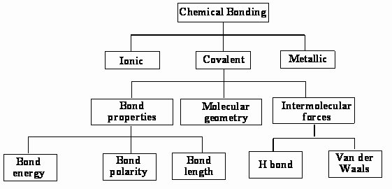 Chemical Bonds Ionic Bonds Worksheet Awesome Types Chemical Bonds Worksheet the Best Worksheets