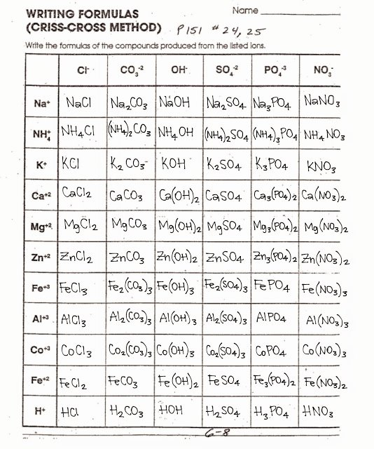 Chemical formula Writing Worksheet Inspirational tom Schoderbek Chemistry Writing formulas Criss Cross Method