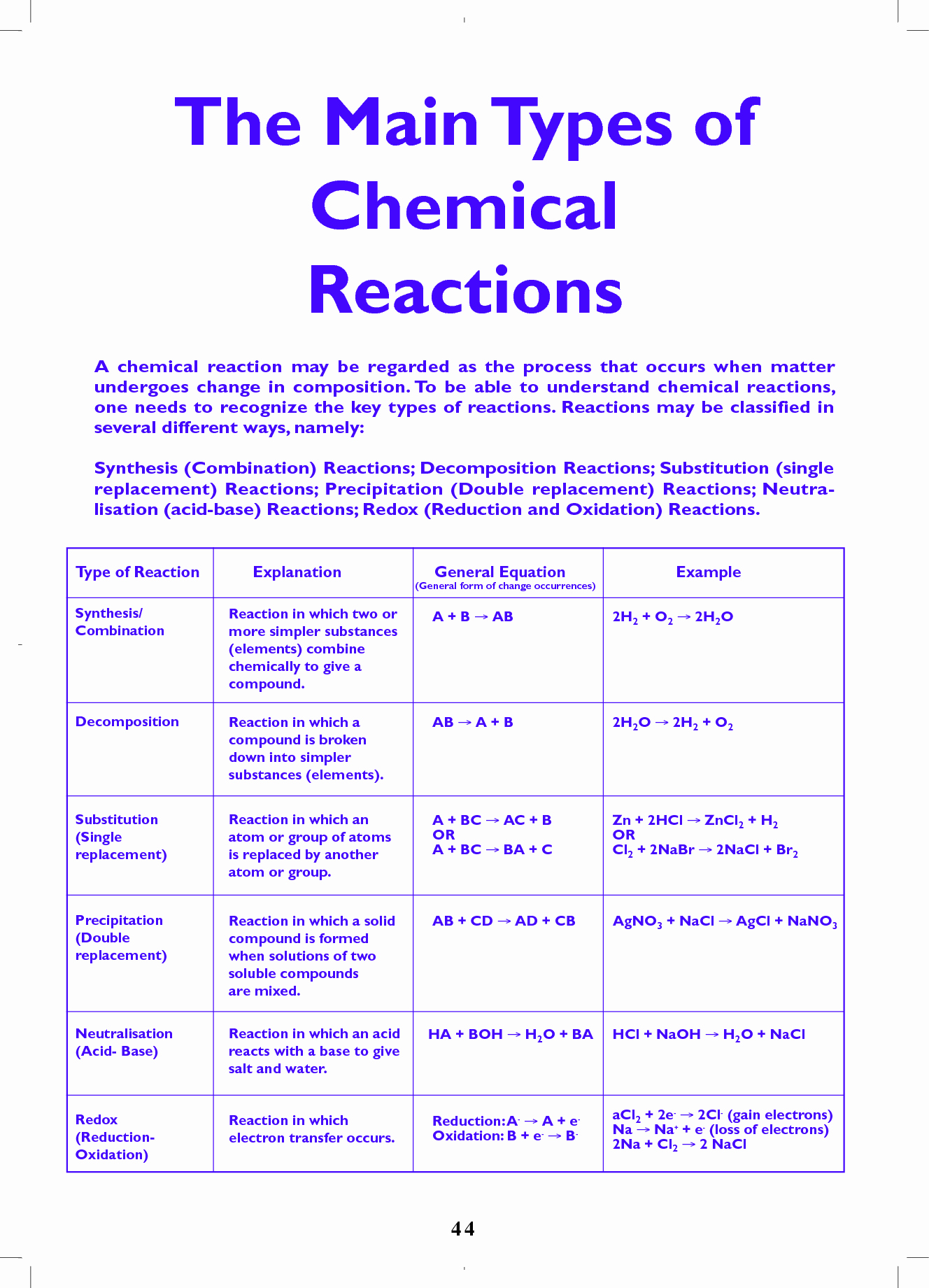 Chemical Reaction Type Worksheet Beautiful Types Of Chemical Reactions