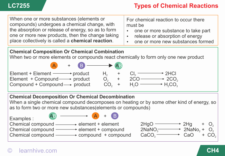 Chemical Reactions Types Worksheet Luxury Learnhive