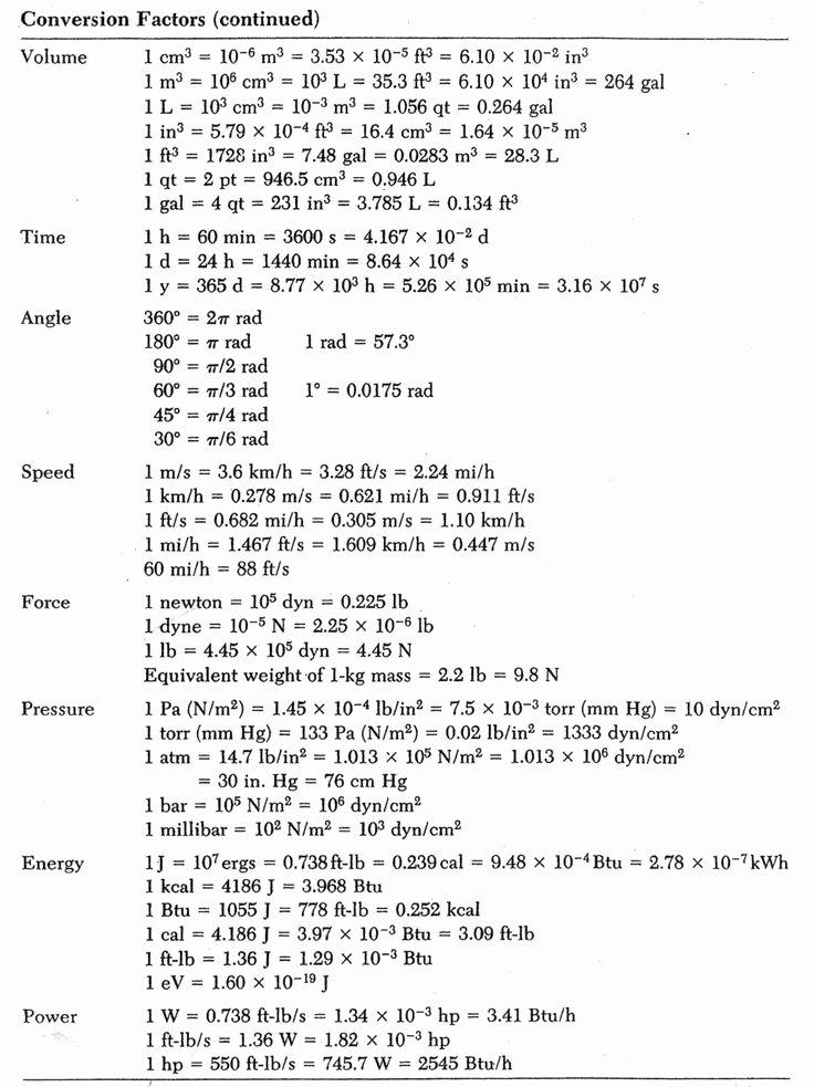 Chemistry Conversion Factors Worksheet Beautiful Mon Conversion Factors for Chemistry