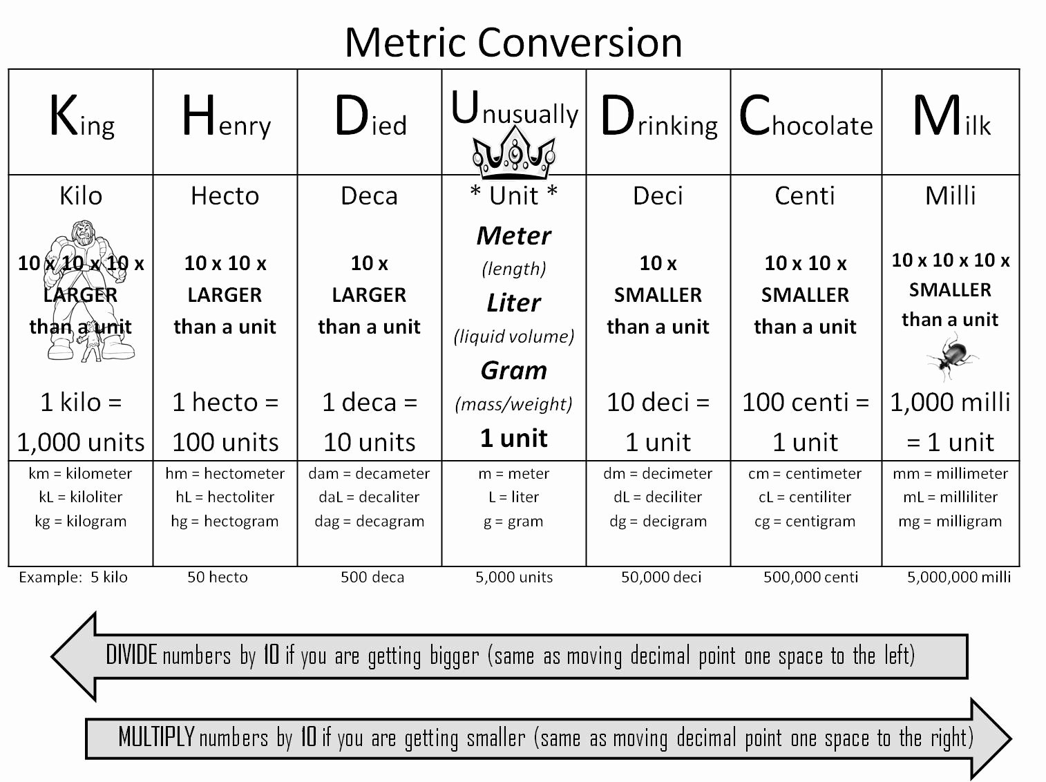Chemistry Conversion Factors Worksheet Best Of Strong Armor Math Metric Conversion Trick