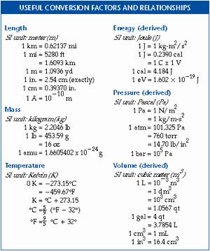 Chemistry Conversion Factors Worksheet Unique Conversion Factor In Chemistry Definition formula