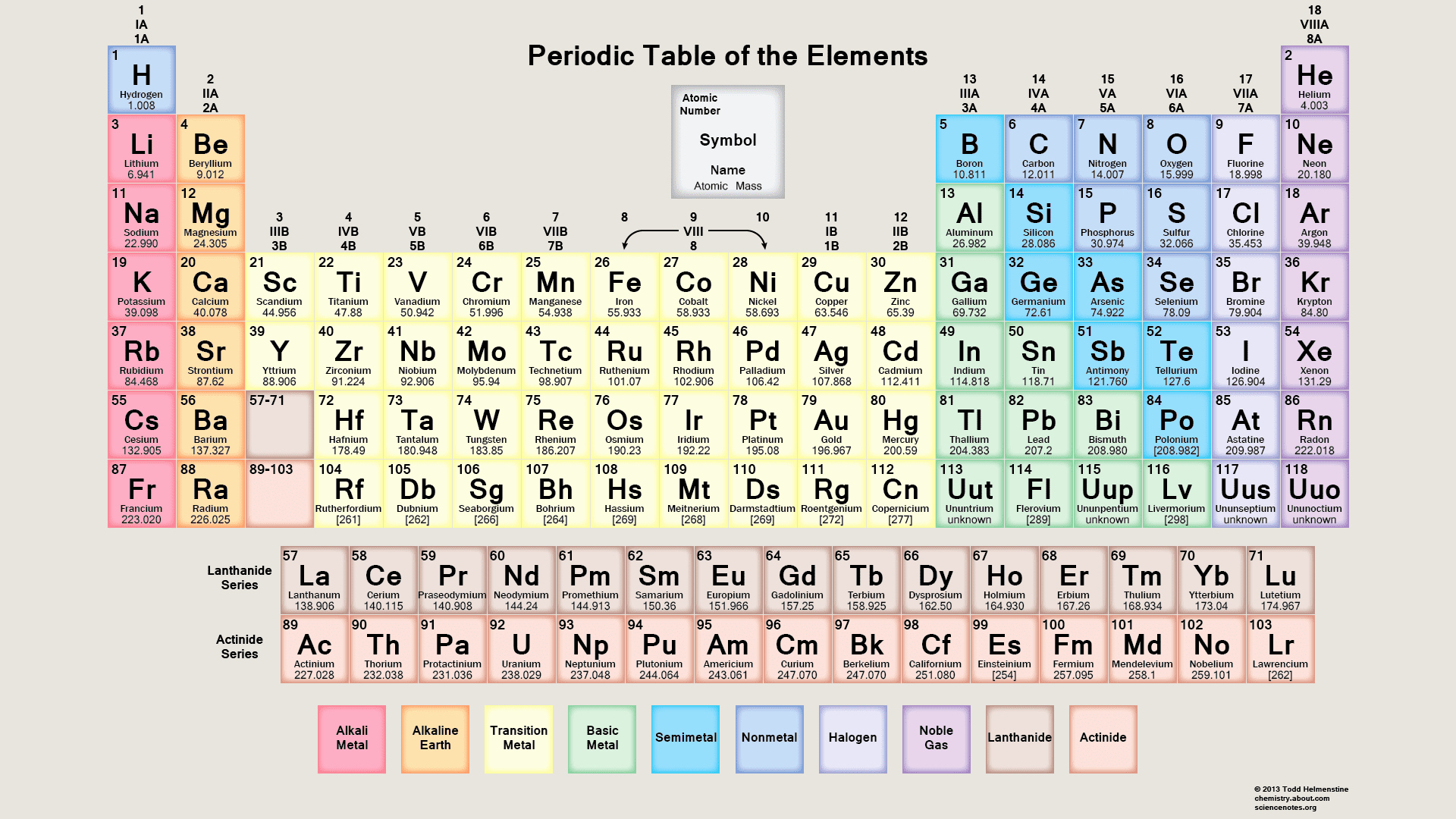 Chemistry Periodic Table Worksheet Best Of Free Pdf Chemistry Worksheets to Download or Print