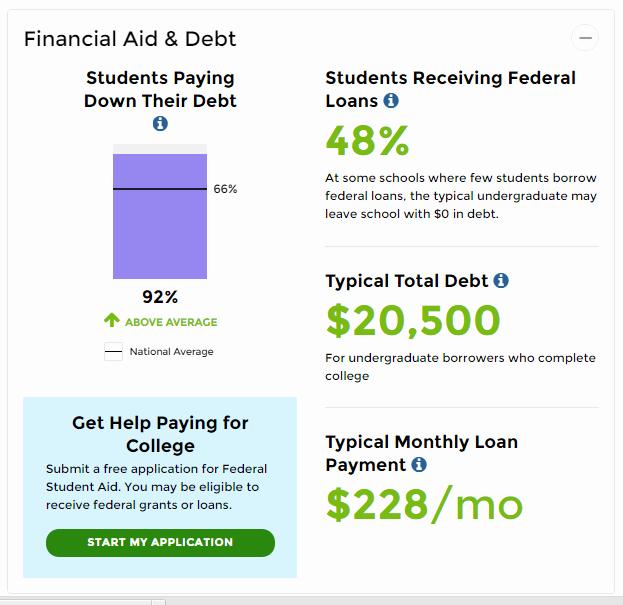 Choosing A College Worksheet Elegant 4 Steps to Understanding and Paring Financial Aid