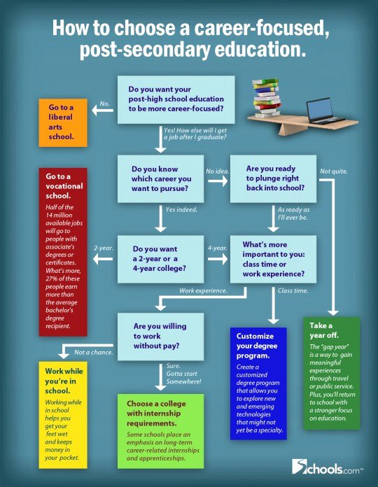 Choosing A College Worksheet Elegant How to Choose A Career Focused Education Infographic