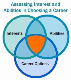Choosing A College Worksheet Inspirational A Career Planning Exercise for High School Students