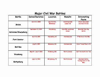 Civil War Battles Map Worksheet Luxury Major Civil War Battles Chart by Jen S Teaching Resources