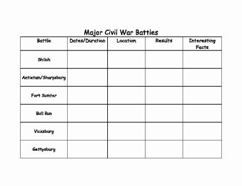 Civil War Map Worksheet Elegant Major Civil War Battles Chart by Jen S Teaching Resources