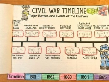 Civil War Timeline Worksheet Fresh Civil War Timeline Digital Learning Guide and Flipbook