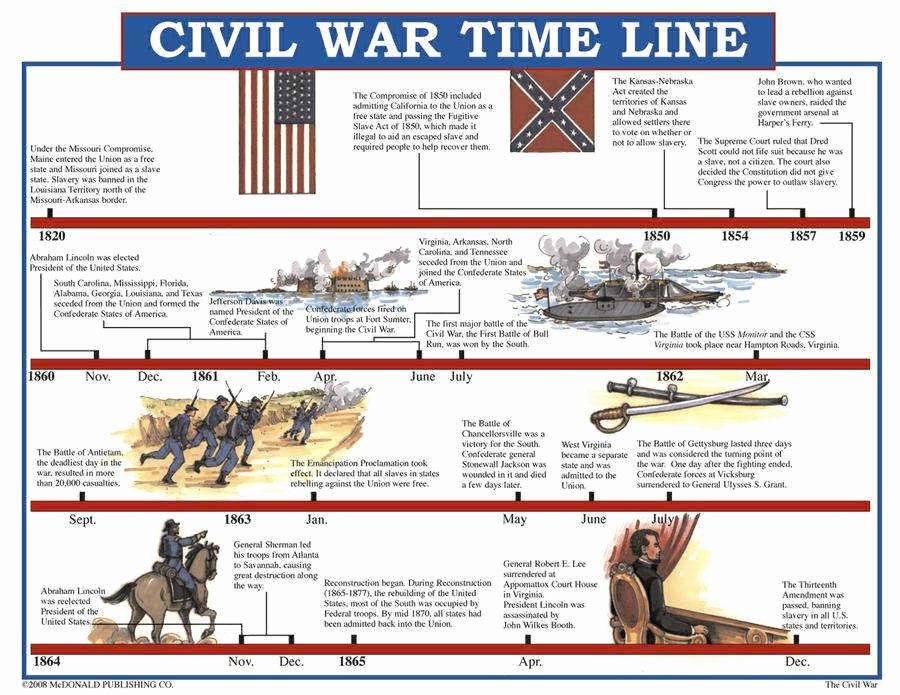 Civil War Timeline Worksheet Inspirational Civil War Worksheets