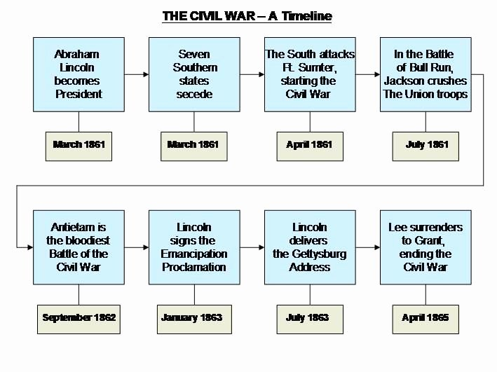 Civil War Timeline Worksheet Luxury 11 Best Civil War Images On Pinterest