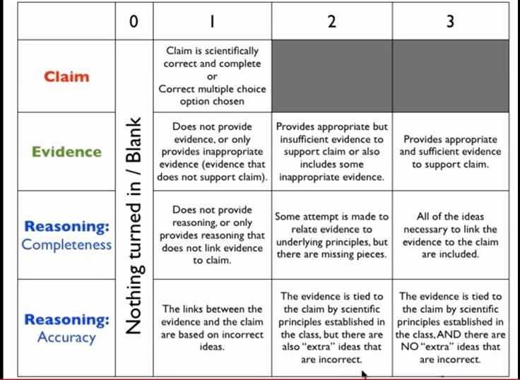Claim Evidence Reasoning Science Worksheet Lovely Claim Evidence Reasoning Rubric 968×708