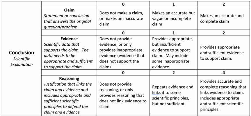 Claim Evidence Reasoning Science Worksheet Unique Implementing the Claim Evidence Reasoning Framework In