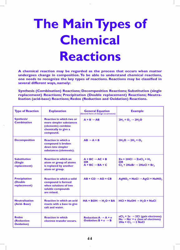 Classification Of Chemical Reactions Worksheet Inspirational C3 1 Chemical Reactions Learnabout Line