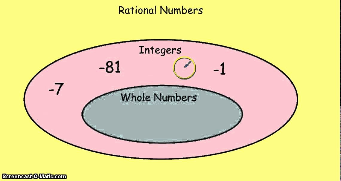 Classify Real Numbers Worksheet Best Of Classifying Rational Numbers