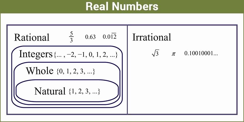 Classify Real Numbers Worksheet Inspirational Real Numbers Classification Properties