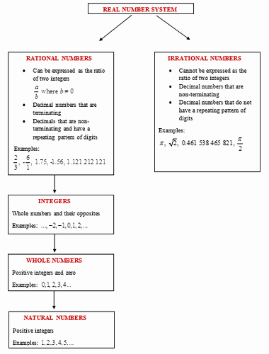 Classify Real Numbers Worksheet Lovely Sets and Symbols Read Algebra