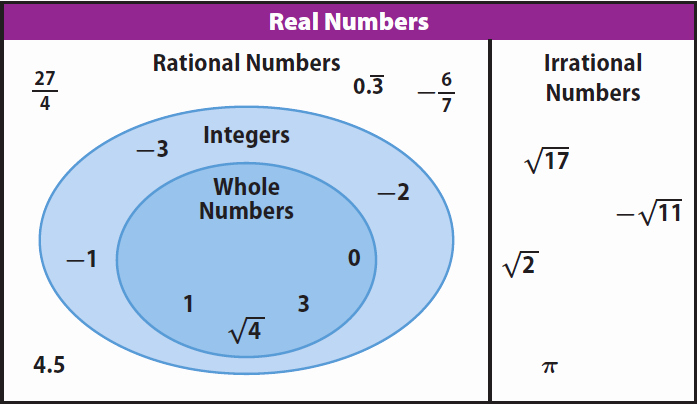 Classify Real Numbers Worksheet Lovely Understanding Sets and Subsets Of Real Numbers