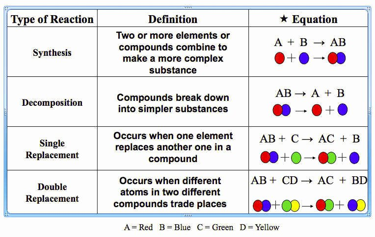 Classifying Chemical Reactions Worksheet New Types Chemical Reactions Worksheet Answers