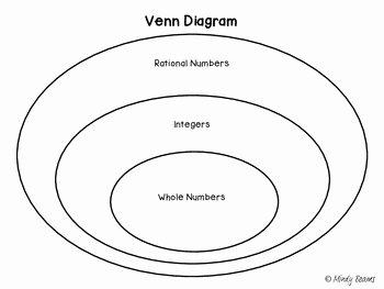 Classifying Rational Numbers Worksheet Inspirational Classifying whole Numbers Integers and Rational Numbers
