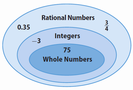 Classifying Rational Numbers Worksheet New Classifying Rational Numbers Worksheet