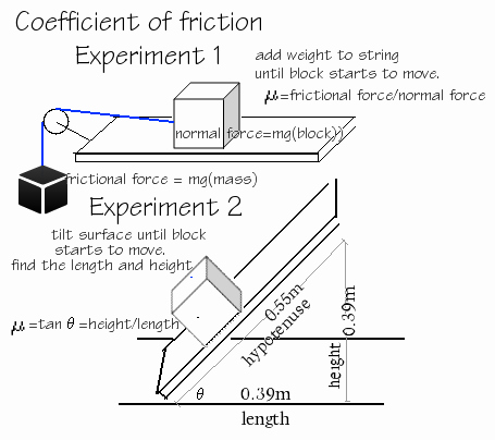 Coefficient Of Friction Worksheet Answers Beautiful Open File Experiment Coefficient Friction