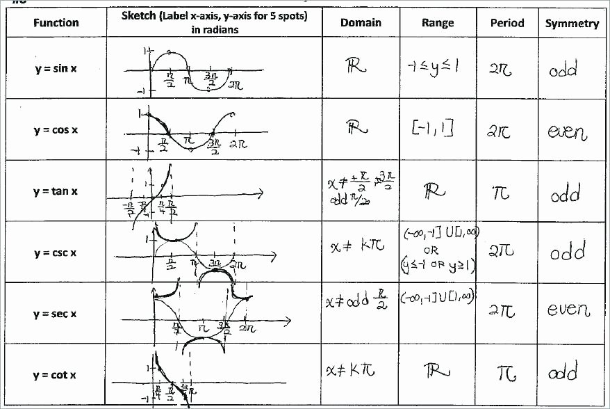 Composite Function Worksheet Answer Key Luxury 14 Algebra 3 Function Worksheet 2 Operations and