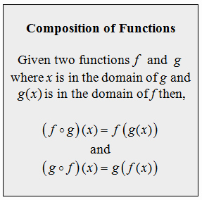 Composition Of Functions Worksheet Inspirational Openalgebra Pose