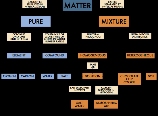 Composition Of Matter Worksheet Best Of Classifying Matter Diagram Worksheet Breadandhearth