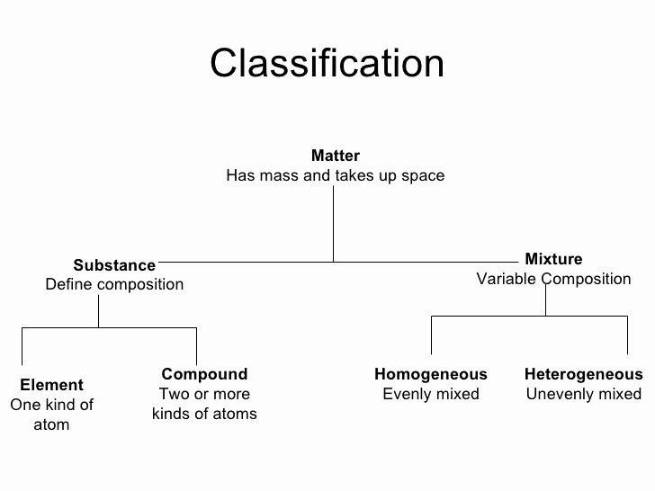 Composition Of Matter Worksheet Inspirational Classification Of Matter