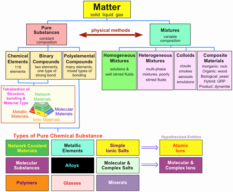 Composition Of Matter Worksheet Lovely solutions Worksheet 1 Classification Matter Types